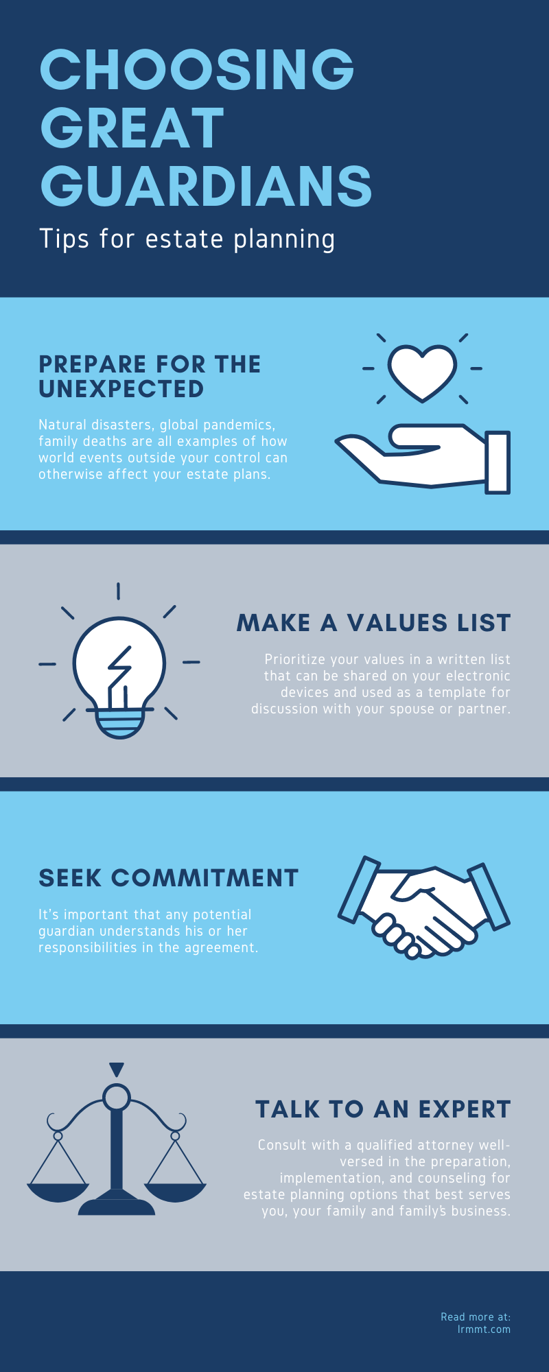 infographic on steps in blog